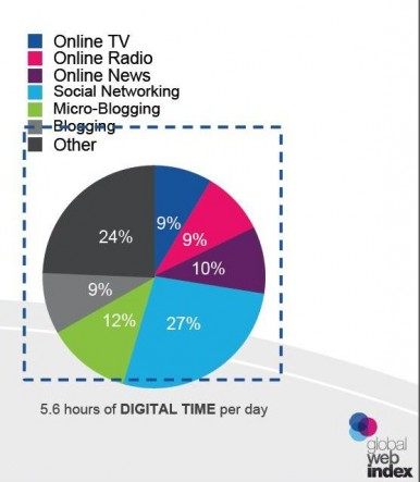 GlobalWebIndex Digital 2013 Generale