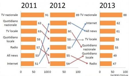 Media e Informazione