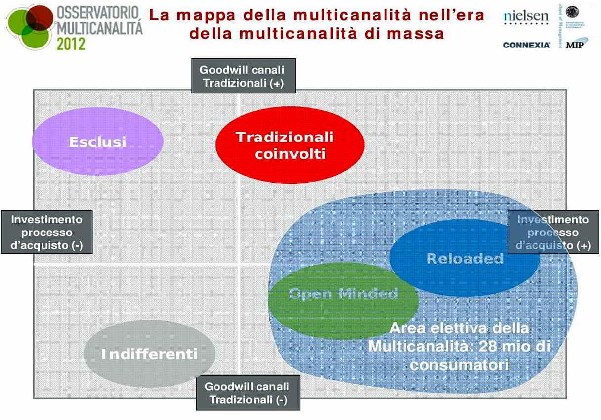 Osservatorio Multicanalità Mappa