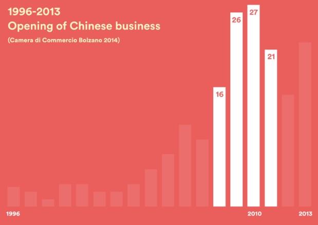 Attività commerciali aperte a Bolzano da cinesi