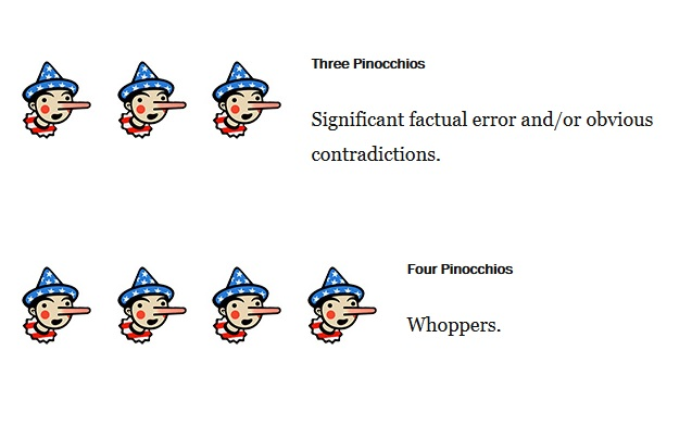 "Il Washington Post valuta le notizie verificate in ""scala Pinocchio"""